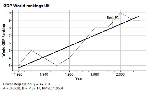 Graph of World GDP historic rankings