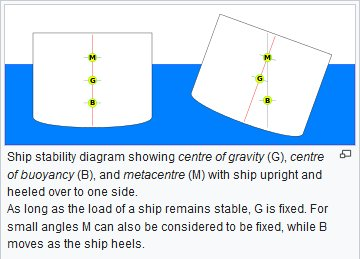 Ship stability diagram.